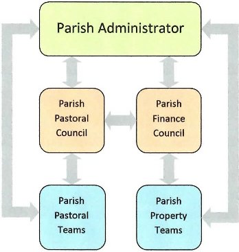 Parish structure